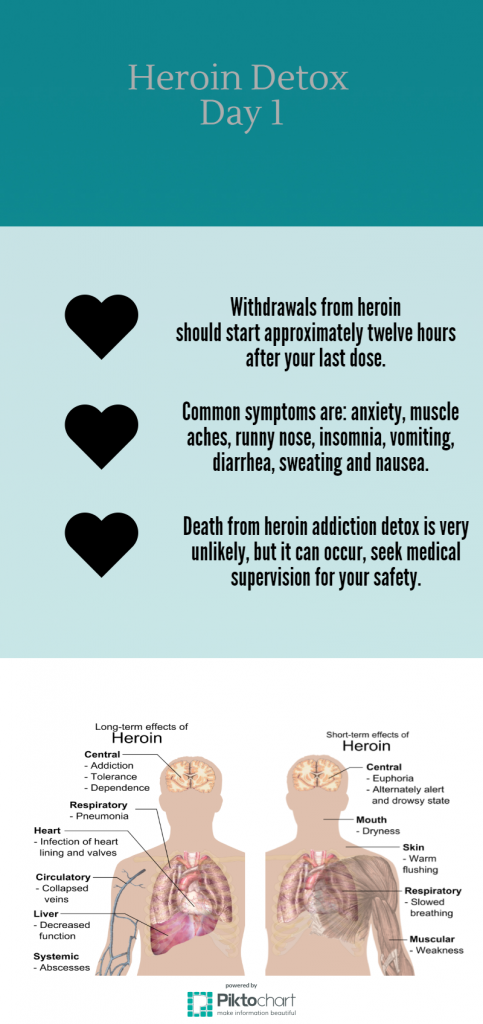 Heroin Detox Providence RI
