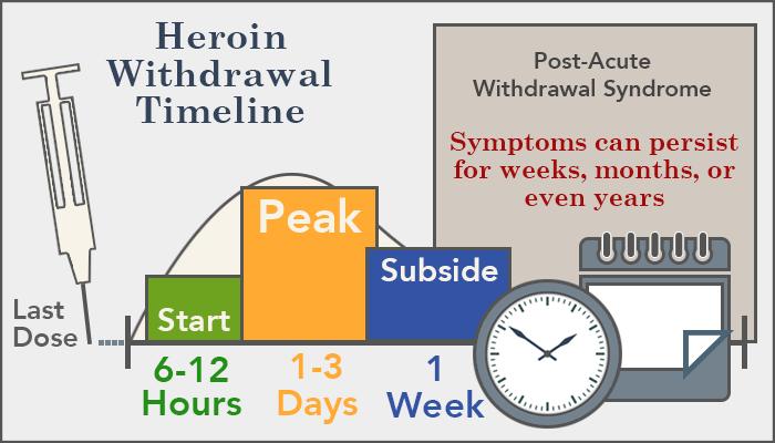 heroin-withdrawal-timeline